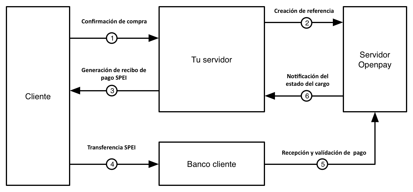 Flowchart of a bank payment