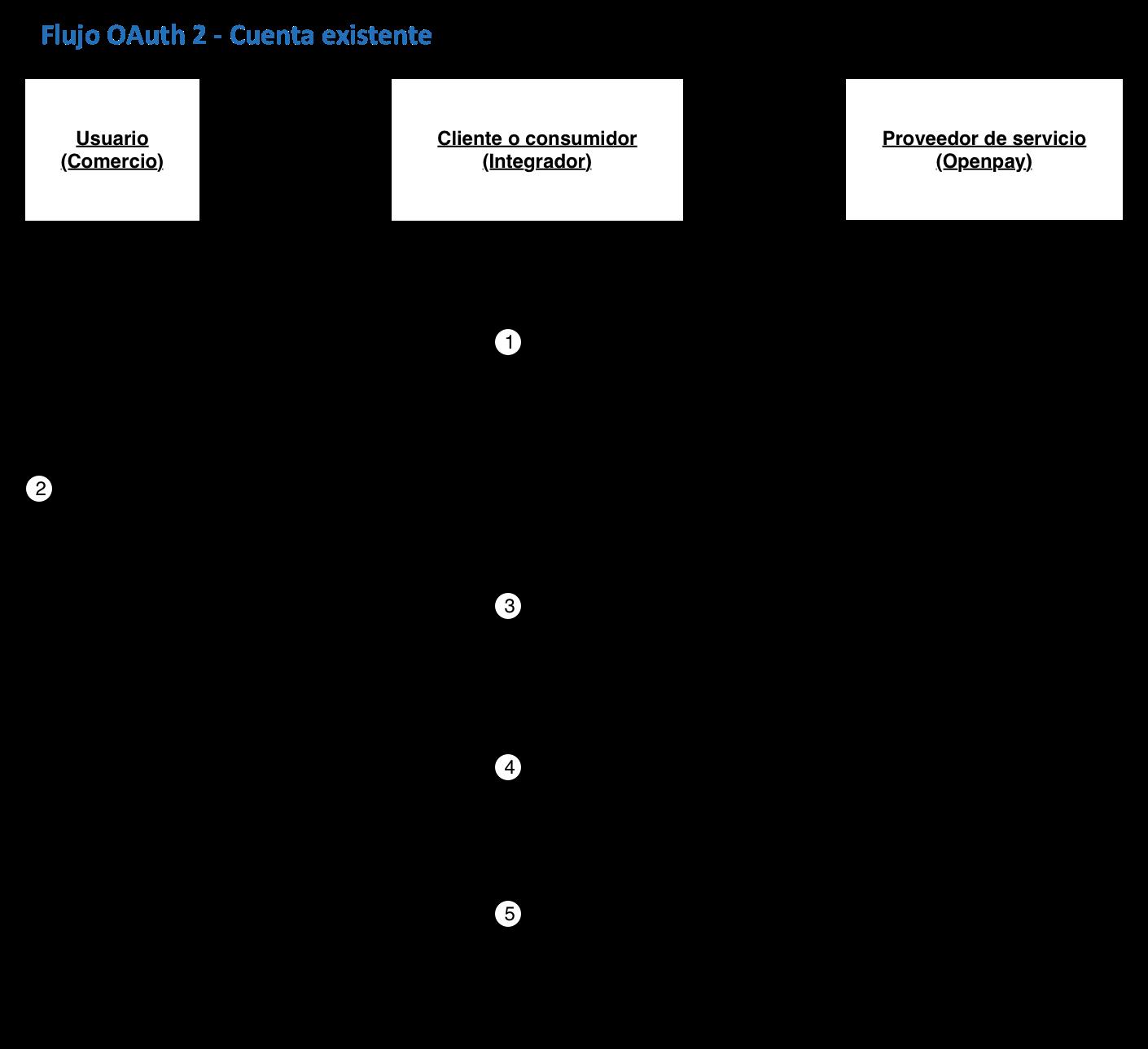 Ejemplo de flujo oauth 2 con cuenta existente
